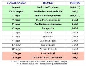 Resultat för Karnevalen i Rio 2020